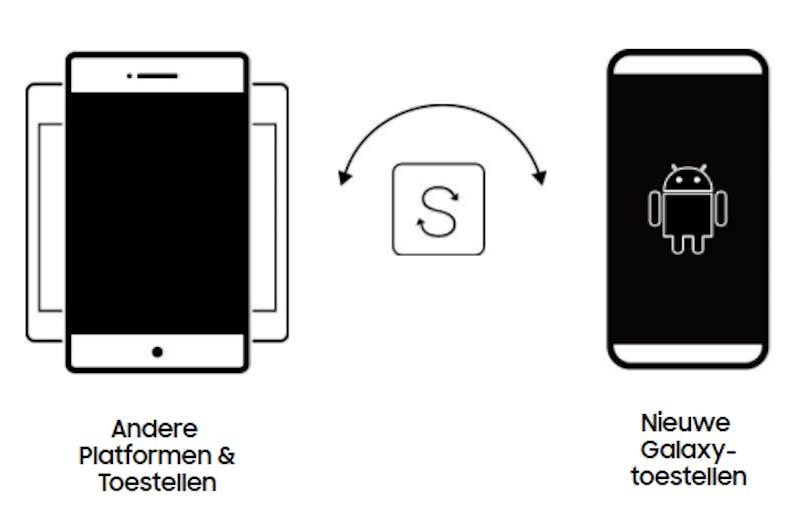 Samsung Smart Switch: veilig en snel over naar je nieuwe
